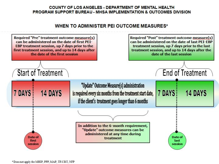 Dates and Deadlines: The Treatment Cycle