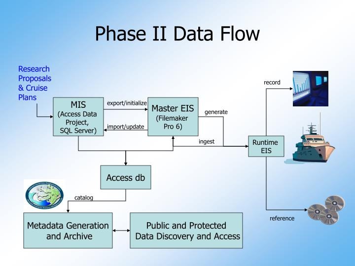Phase II Data Flow