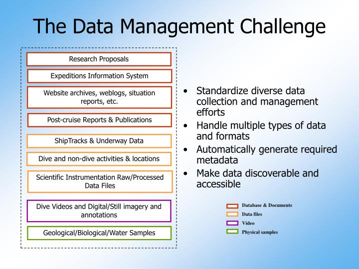 The data management challenge