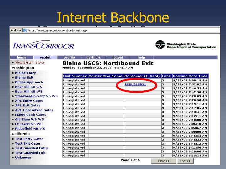 Internet Backbone