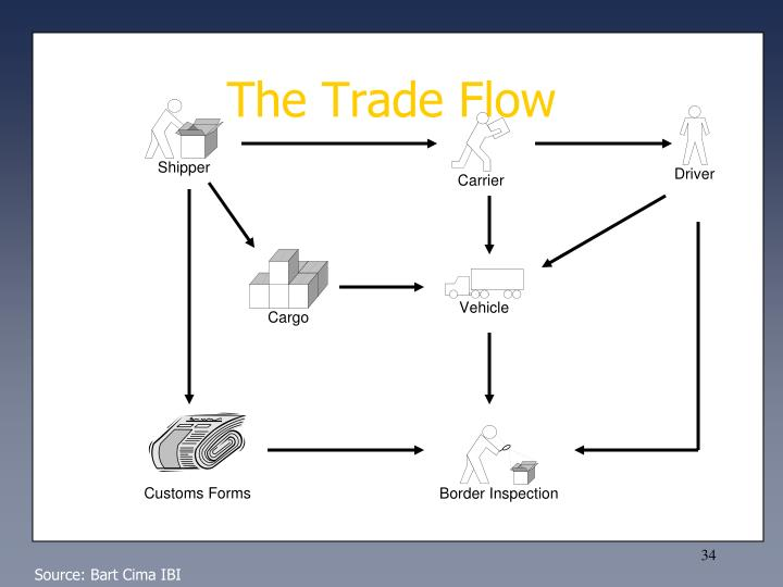 The Trade Flow