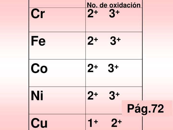 No. de oxidación