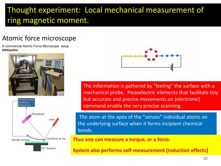 Thought experiment:  Local mechanical measurement of  ring magnetic moment.