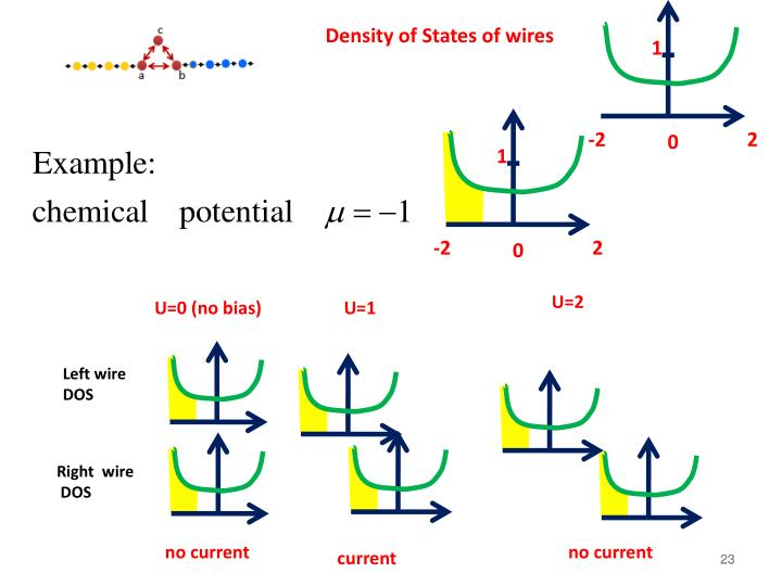 Density of States of wires