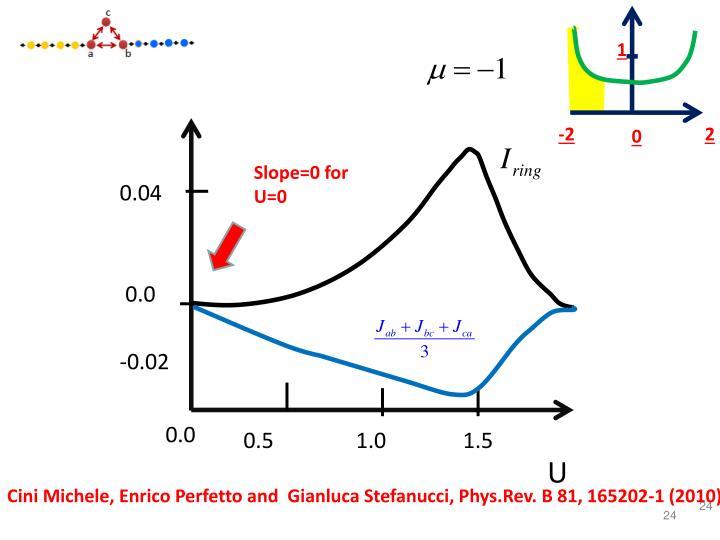 Slope=0 for U=0