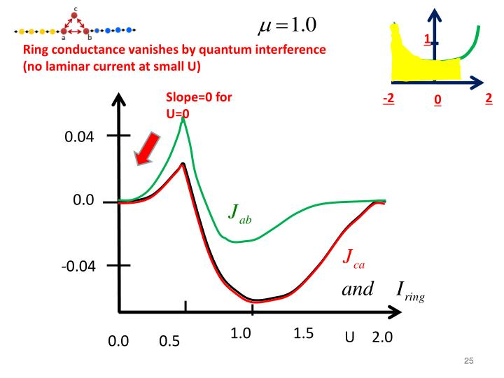 Ring conductance vanishes by quantum interference