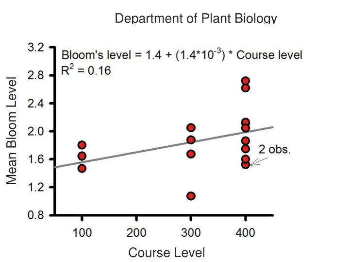 Department of Plant Biology