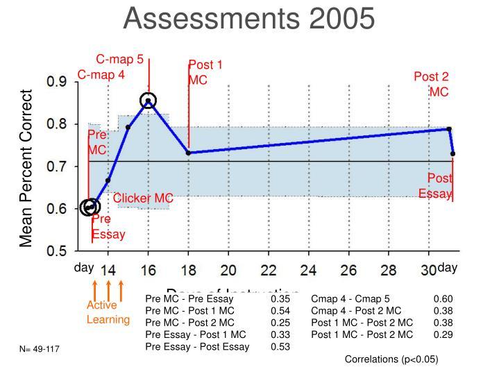 Assessments 2005