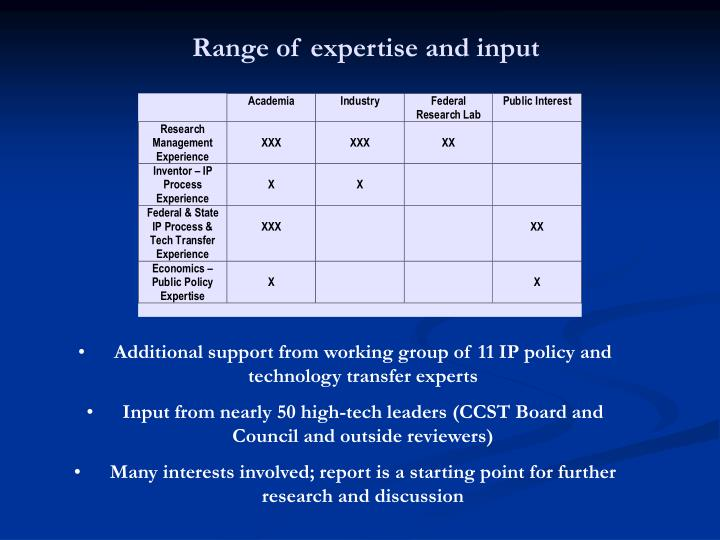 Range of expertise and input