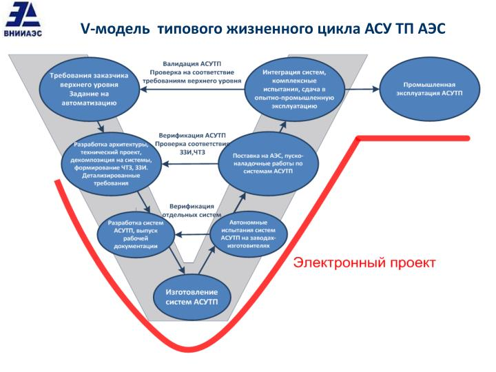 ais project cycle