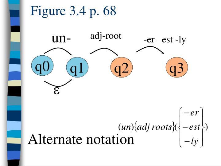 Figure 3.4 p. 68