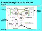 internet security example architecture diagram
