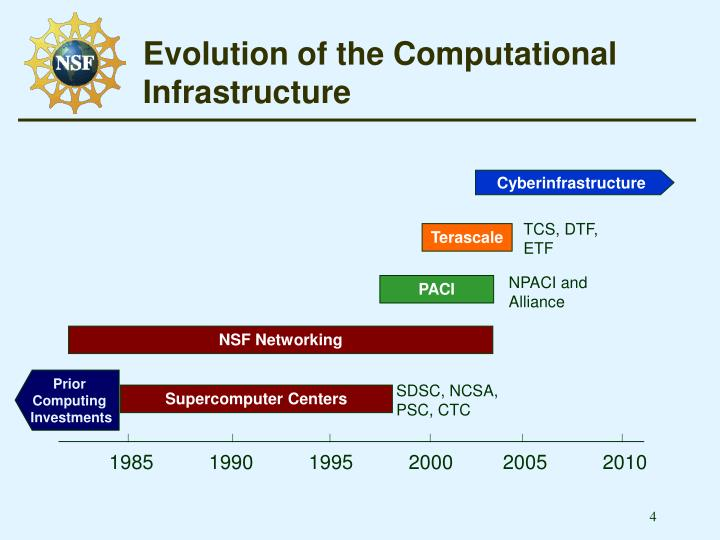 Evolution of the Computational Infrastructure