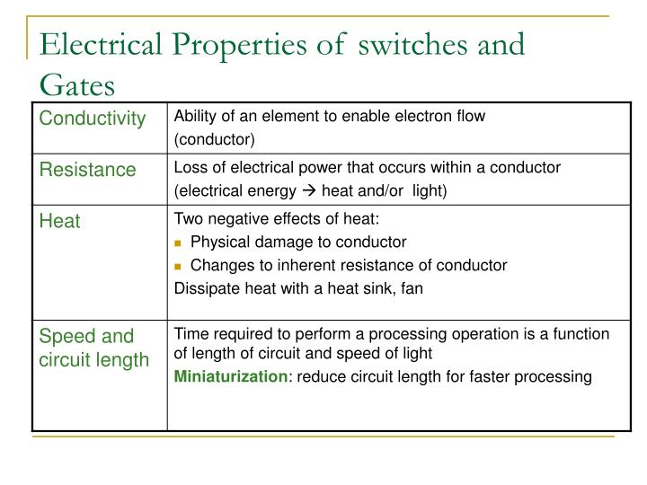 Electrical Properties of switches and Gates