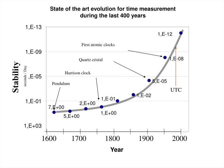 State of the art evolution for time measurement during the last