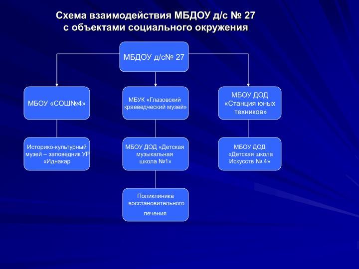 Схема взаимодействия МБДОУ д/с № 27