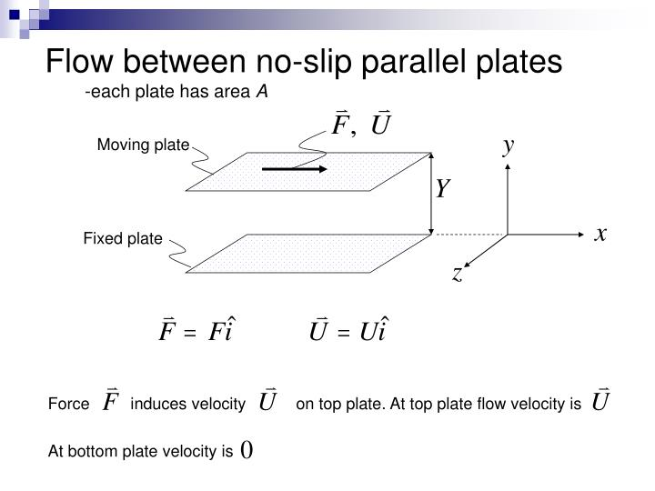 Flow between no-slip parallel plates