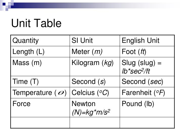 Unit Table
