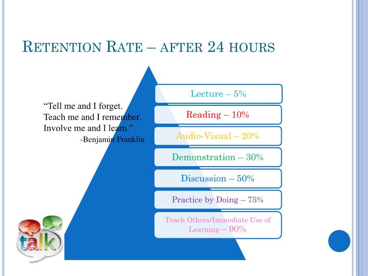 Retention Rate – after 24 hours