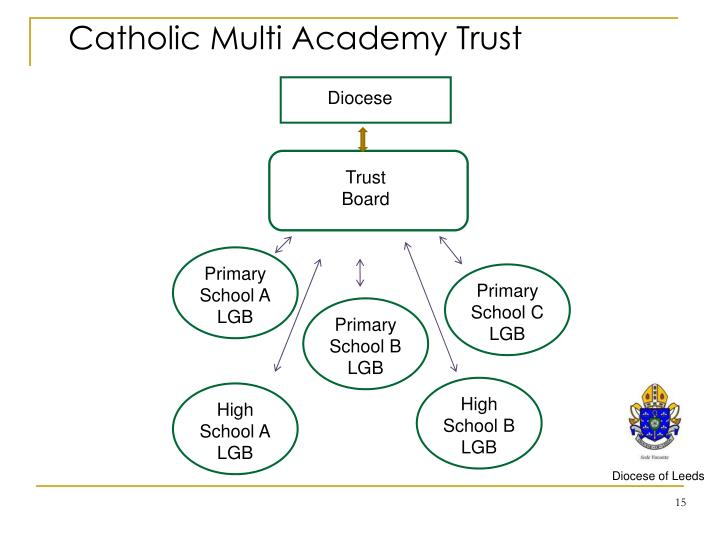 Catholic Multi Academy Trust