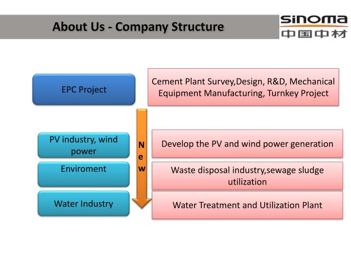 About Us - Company Structure