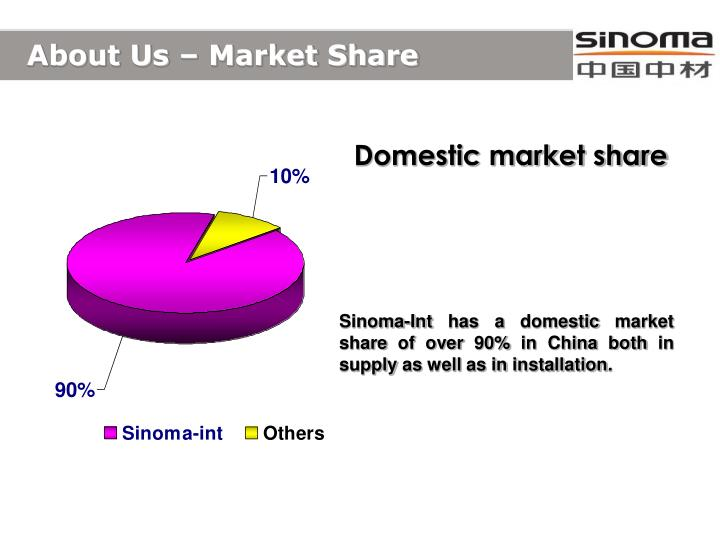 About Us – Market Share