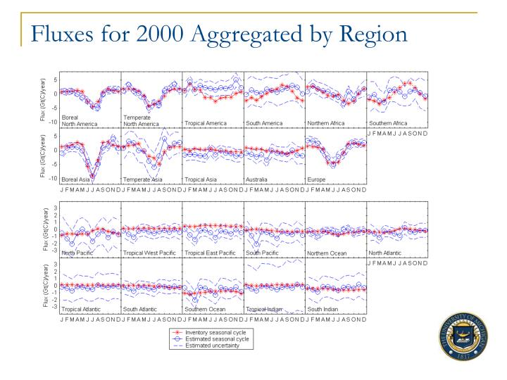 Fluxes for 2000 Aggregated by Region