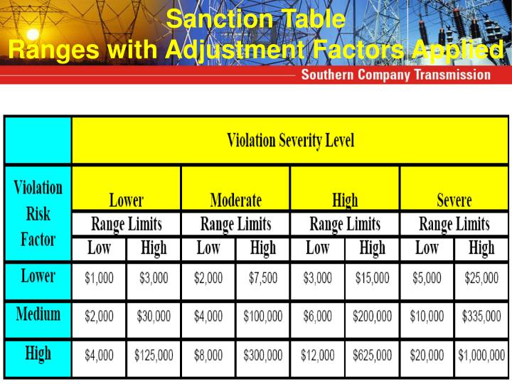 Sanction Table