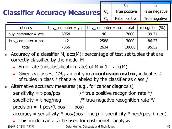 Classifier Accuracy Measures