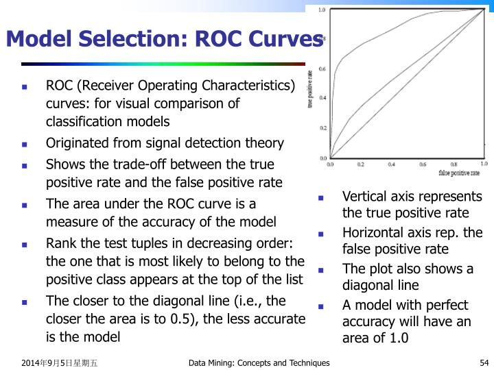 Model Selection: ROC Curves