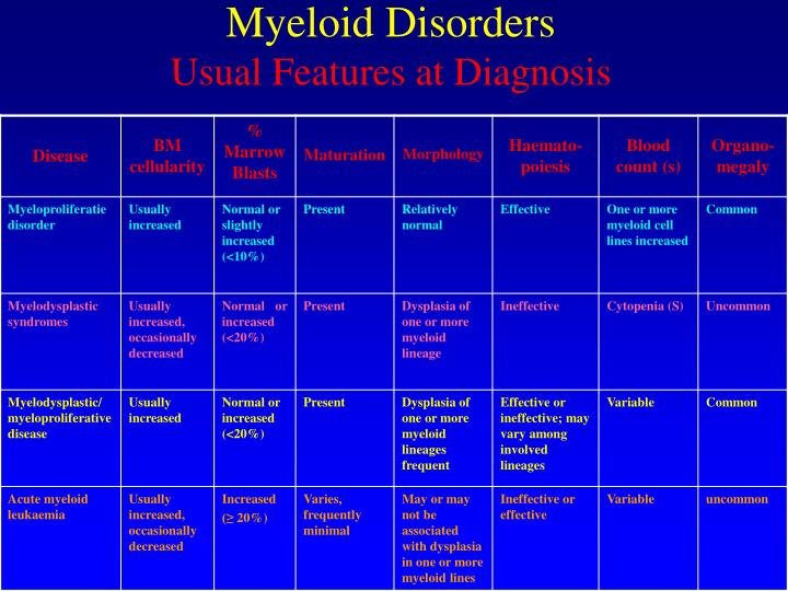 Myeloid disorders usual features at diagnosis