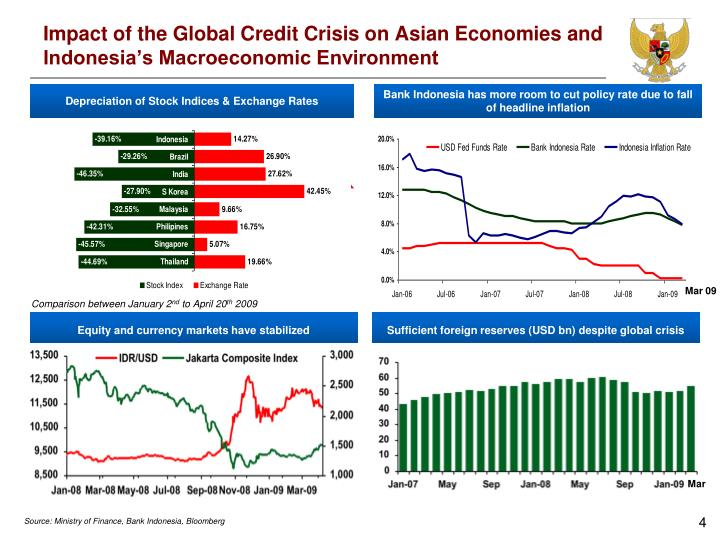 impact of the credit crisis