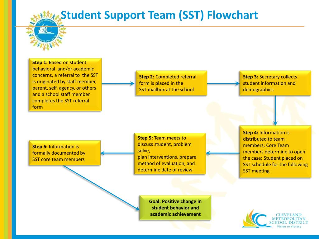PPT - Student Support Team (SST) Training PowerPoint
