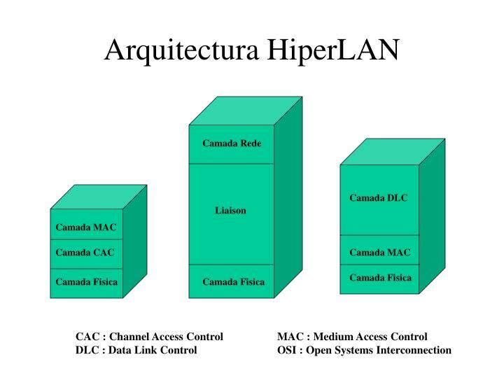 Arquitectura HiperLAN
