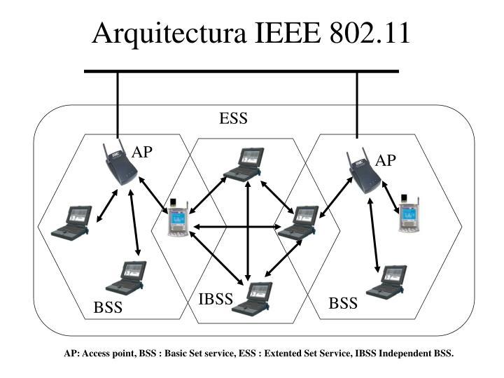 Arquitectura IEEE 802.11