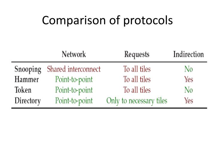 Comparison of protocols