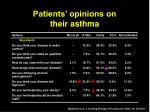 patients opinions on their asthma