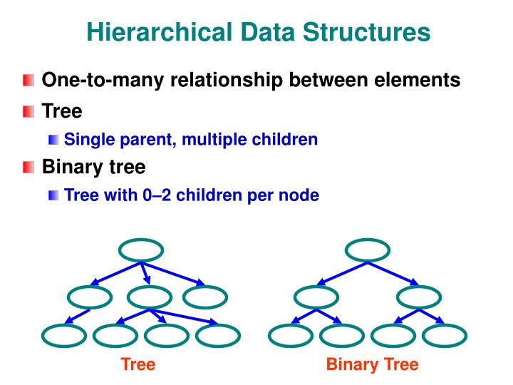 Hierarchical data structures