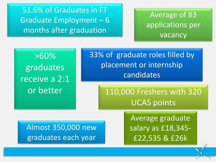 51.6% of Graduates in FT Graduate Employment – 6 months after graduation