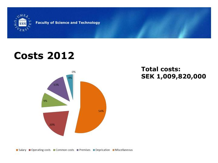 Costs 2012
