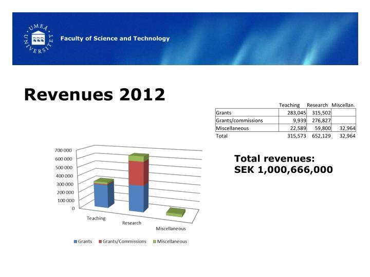 Revenues 2012