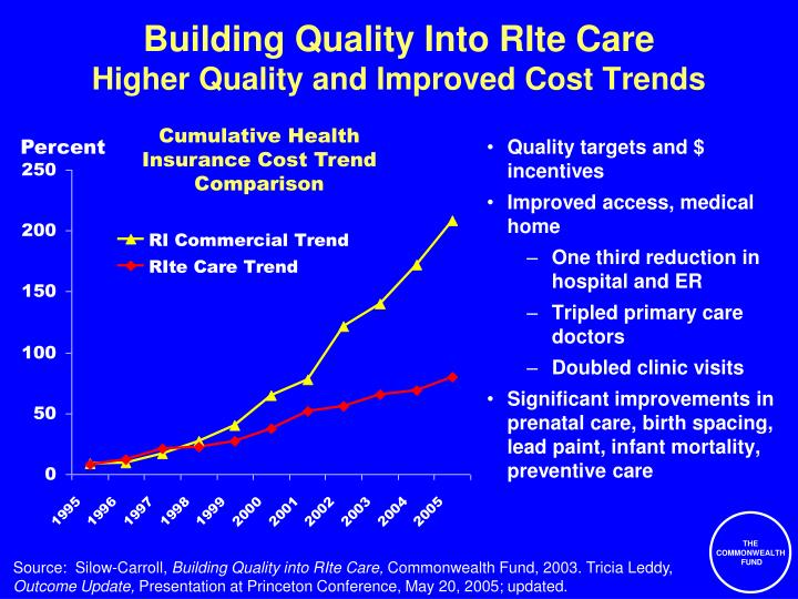 Building Quality Into RIte Care