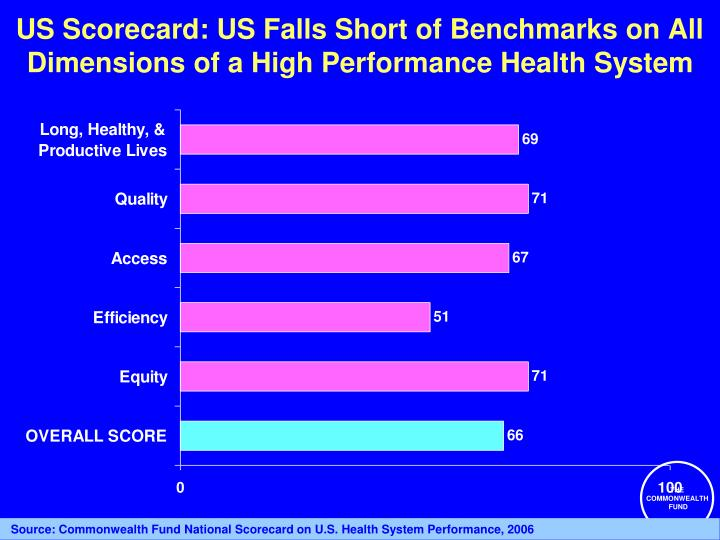 Us scorecard us falls short of benchmarks on all dimensions of a high performance health system