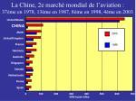 la chine 2e march mondial de l aviation 37 me en 1978 13 me en 1987 8 me en 1998 4 me en 2003