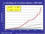 le d collage de l aviation chinoise 1980 2005