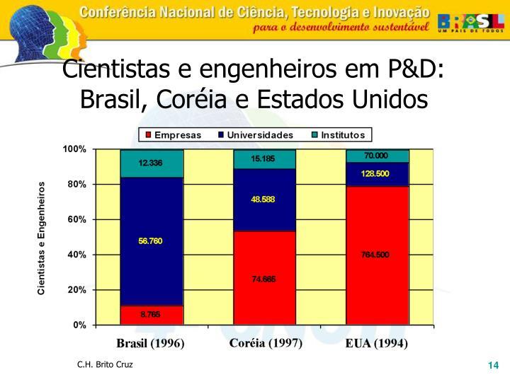 Cientistas e engenheiros em P&D: Brasil, Coréia e Estados Unidos