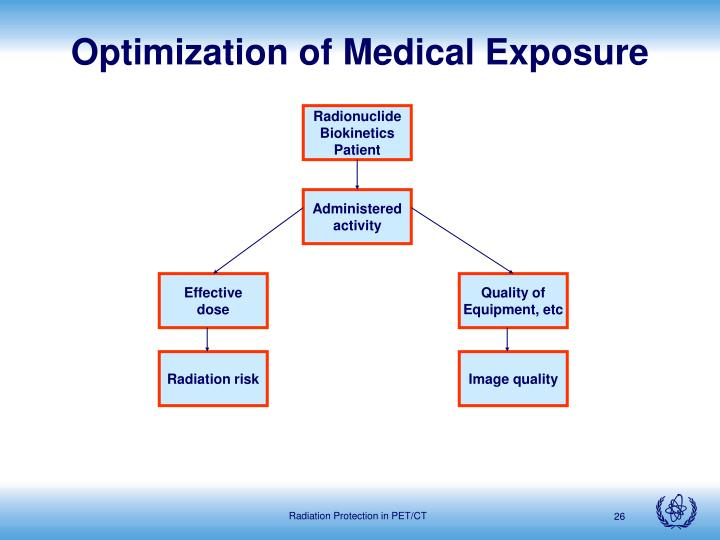 Optimization of Medical Exposure