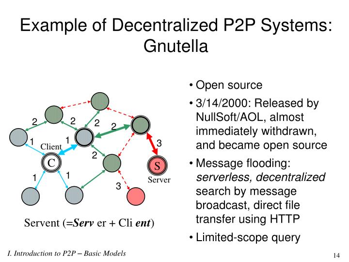 Example of Decentralized P2P Systems: Gnutella