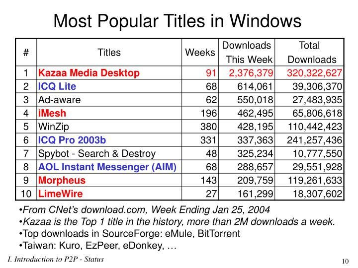 Most Popular Titles in Windows