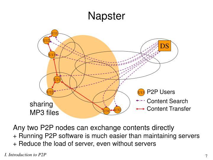 P2P Users